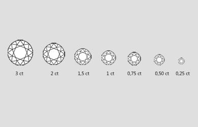 Diamanten Böblingen Gewicht