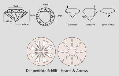 Diamanten Böblingen Schliff